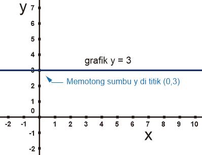 Gambar Grafik Persamaan Linier memotong sumbu y