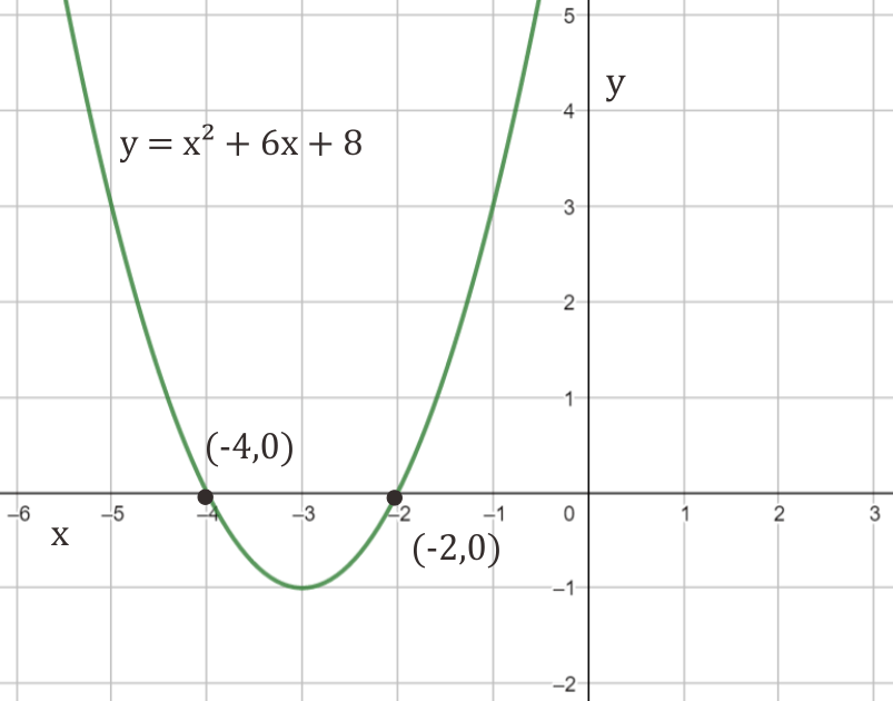 Grafik dan akar-akar persamaan dari x² + 6x + 8 = 0