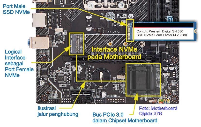 Interface dan Cara Kerja NVMe pada Komputer