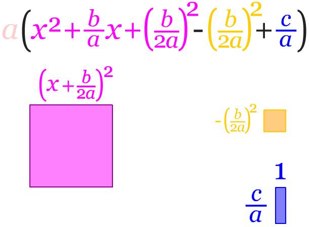 Formulasi bentuk kuadrat