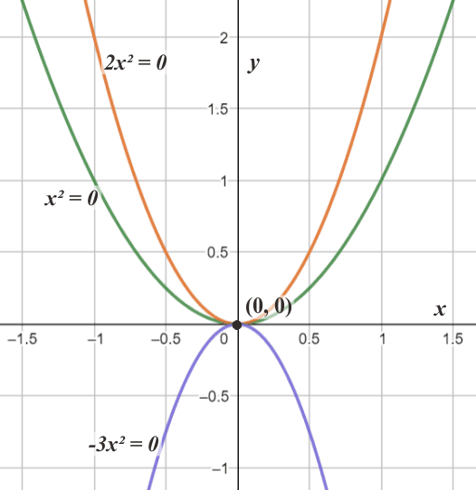 Grafik Solusi Nol pada Persamaan Kuadrat Khusus