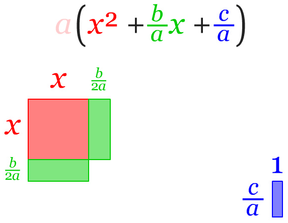 Hasil penggabungan bangun dengan bentuk persegi x^2