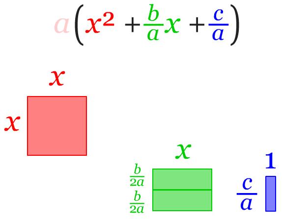 Membagi 2 Koefisien Variabel X
