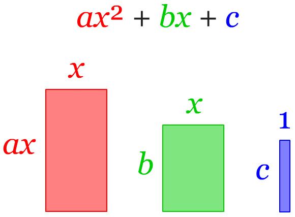 Representasi geometri bentuk umum persamaan kuadrat