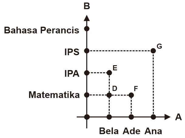 Diagram Kartesius Relasi Himpunan A dan B