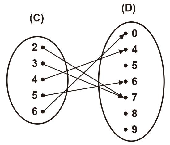 Gambar Relasi antar Himpunan C ke D dalam Diagram Panah