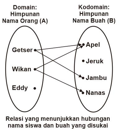 Gambar Relasi dalam Diagram Panah