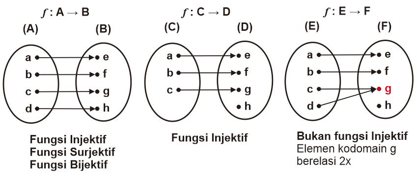 Contoh-Contoh Fungsi Injektif dan Diagram Pemetaannya