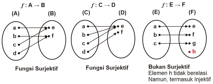 Contoh-Contoh Fungsi Surjektif dan Diagram Pemetaannya