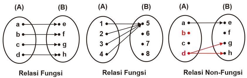 Contoh Diagram Pemetaan Relasi Fungsi dan Non-Fungsi