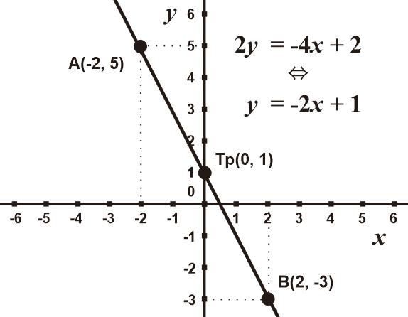 Grafik Fungsi Linear 2y = -4x+1