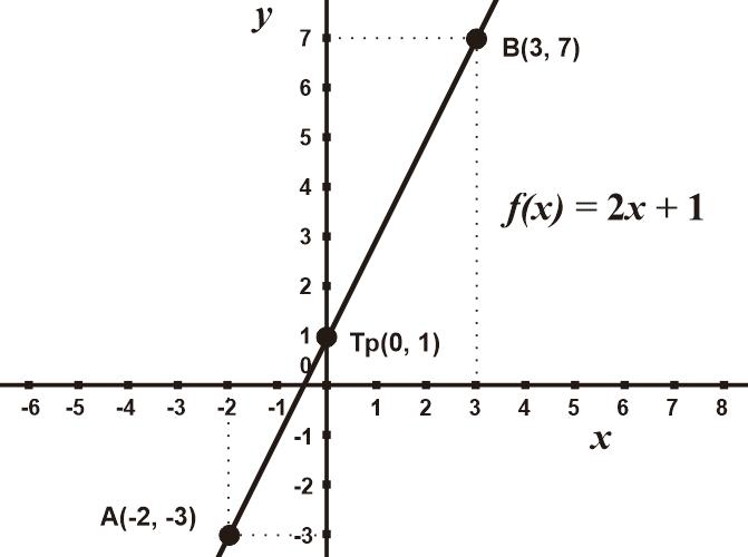 Grafik Fungsi Linear f(x) = 2x + 1
