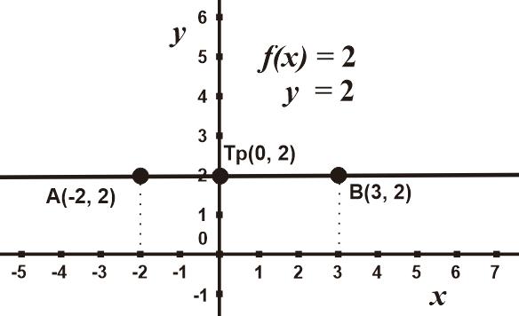 Grafik Fungsi Linear y = 2