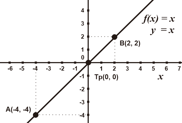 Grafik Fungsi Linear y = x