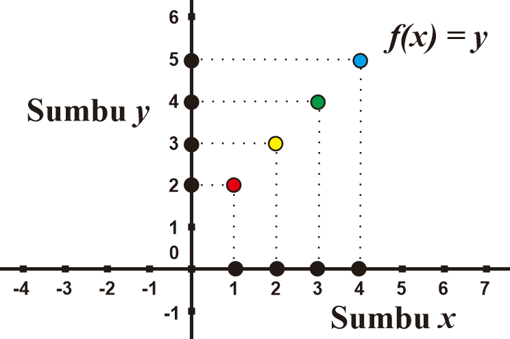 Grafik Fungsi f(x) dalam Koordinat Kartesius