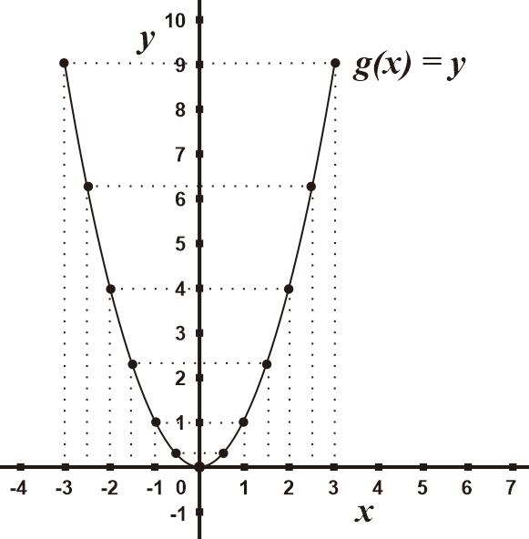 Grafik Fungsi g(x) dalam Koordinat Kartesius