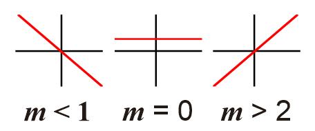 Kemeringan garis (gradien) dalam fungsi linear